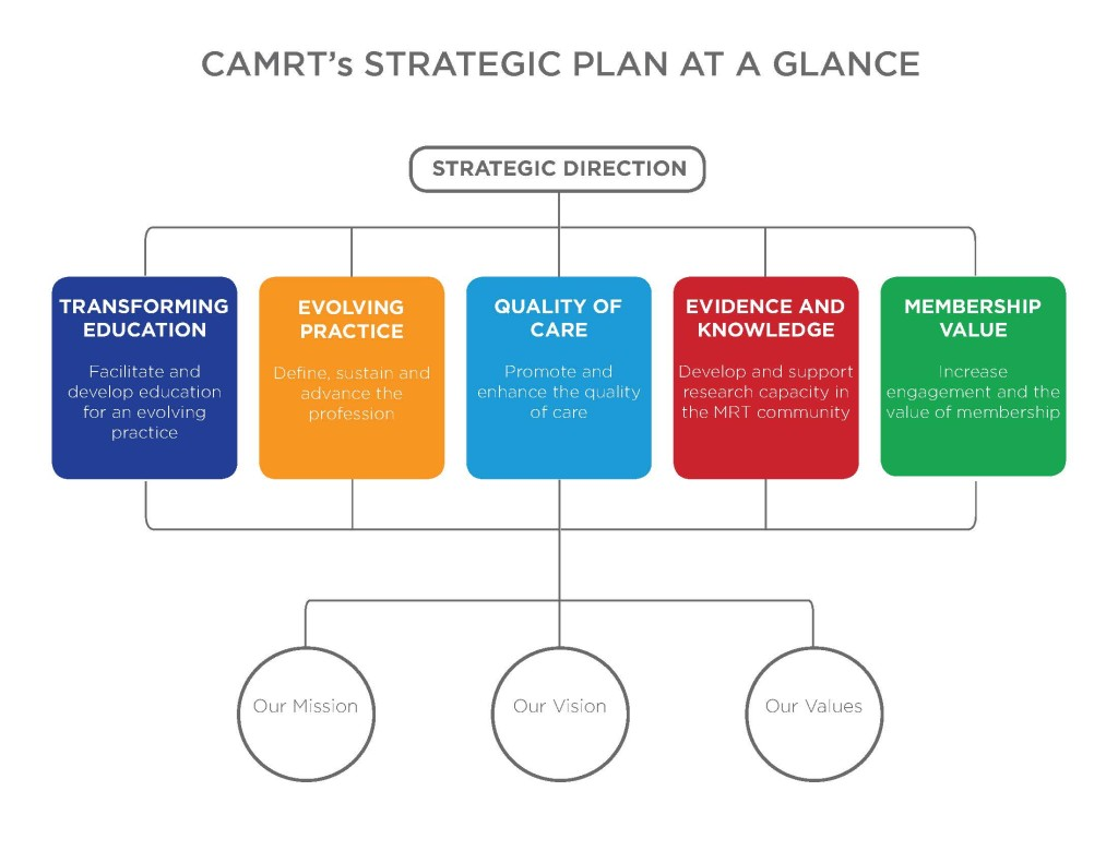 CAMRT_Strategic_Plan2015_v3